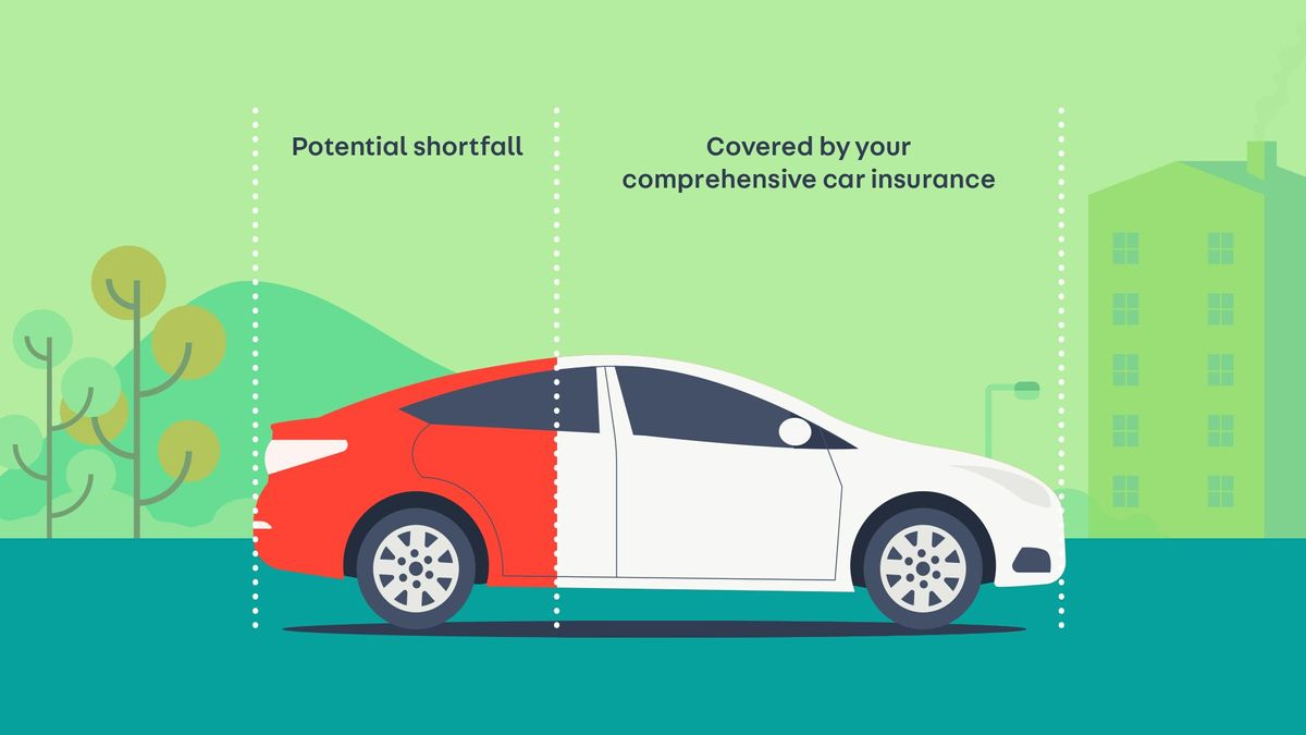 What Do I Need To Buy A Car: What Is GAP Insurance And Do I Need It When Buying A Car