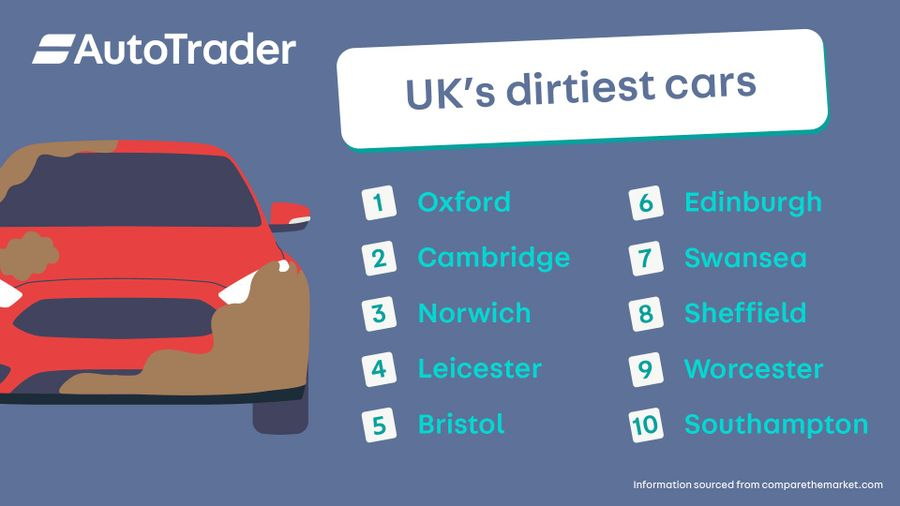 UK's dirtiest cars